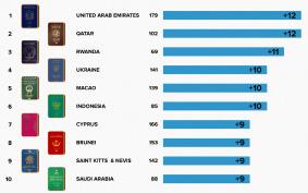 Рейтинг лучших и худших паспортов мира в 2020
