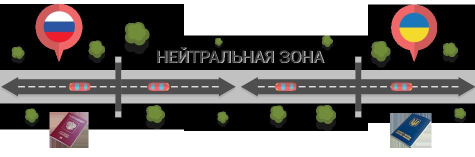 Как перемещаться на автомобиле через границу лицу с двумя гражданствами